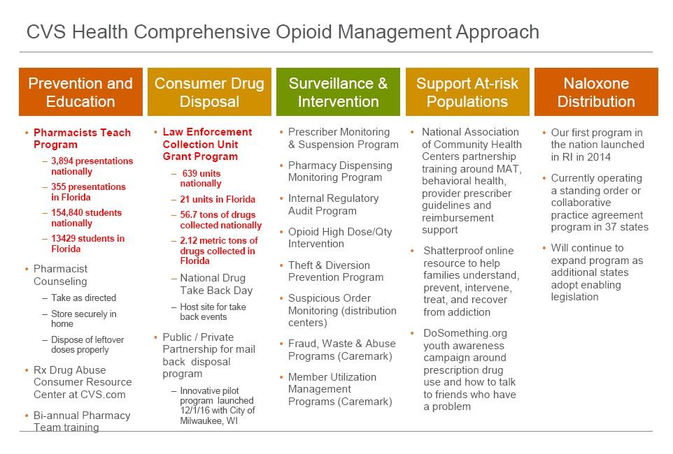CVS Leads The Way in Prescription Drug Disposal
