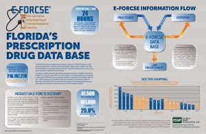 EFORCSE INFO-GRAPHIC